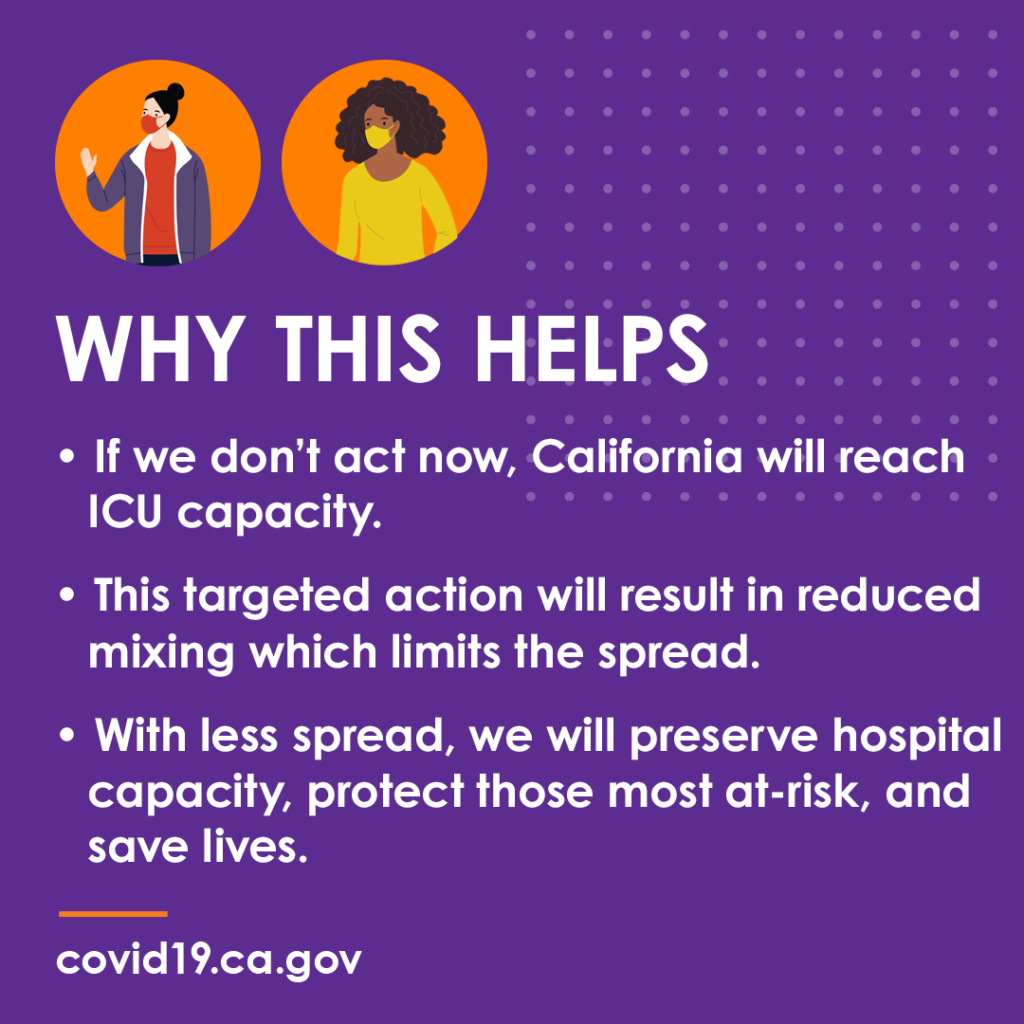 CA has issued a Regional Stay at Home order to stop the surge of #COVID19 cases & prevent a strain on our health care system. This action will help protect critical care for patients. Let's all do our part. Wear a mask. Don't gather. Physically Distance. Stay home.